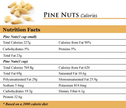 Pine Nuts Calories