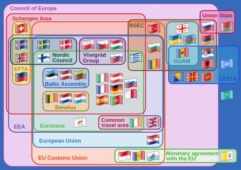 Relationships between various multinational European organizations.