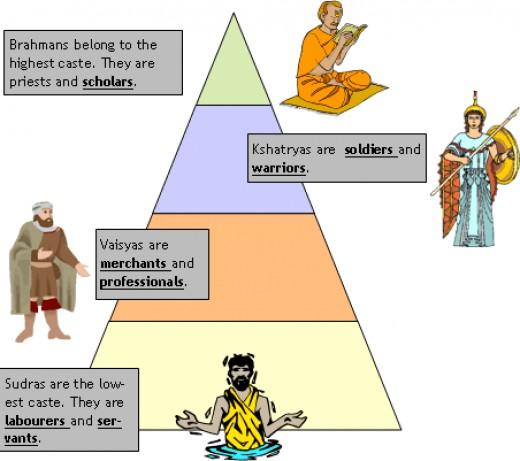 The caste system schema