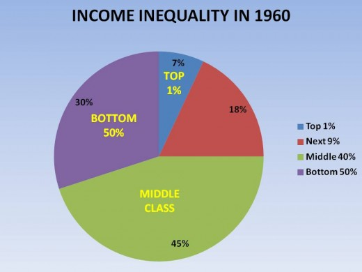 FIGURE 1 - INCOME INEQUALITY AS OF 1960