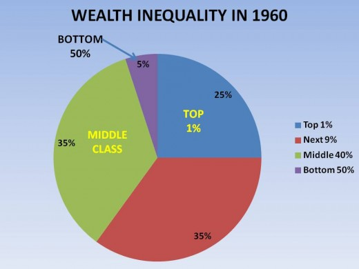 FIGURE 5 - WEALTH INEQUALITY BETWEEN IN 1960