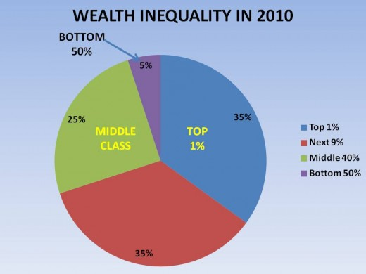 FIGURE 6 - WEALTH INEQUALITY BETWEEN IN 2010