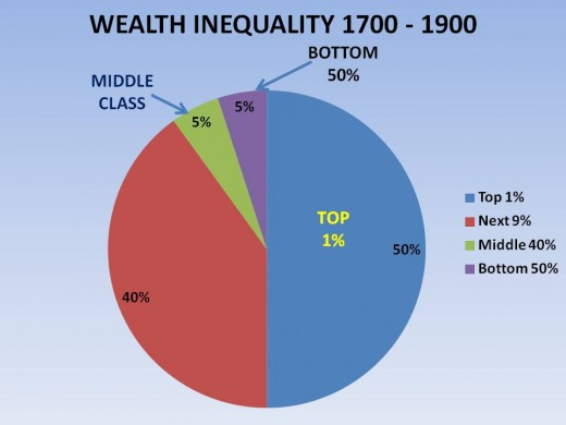 FIGURE 4 - WEALTH INEQUALITY BETWEEN 1700 and 1900