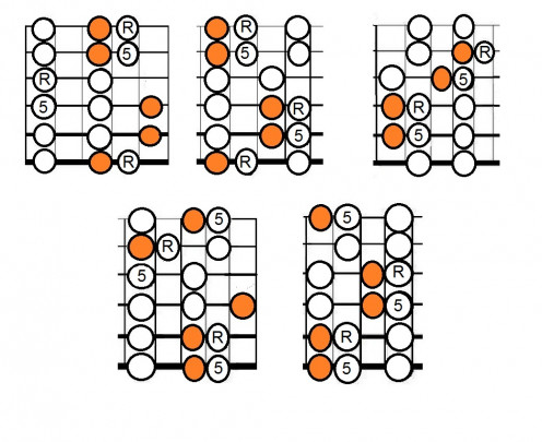 Five Positions of the Pentatonic, Lydian Notes shown in Orange