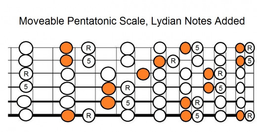 This whole fretboard diagram is movable so you can use it anywhere, root (tonic) and fifth (dominant) shown as R and 5.