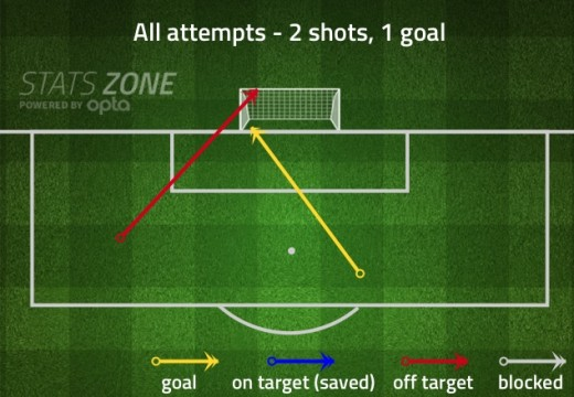 Munir's shots against Elche