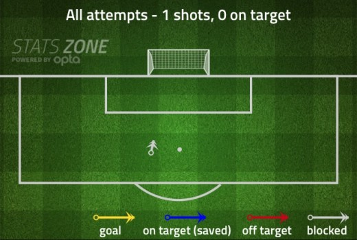 Munir's shots against Sociedad