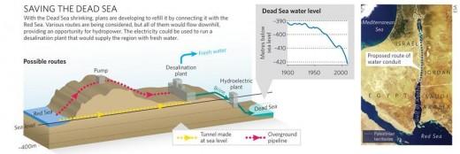 dead sea pipeline