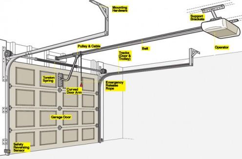 Garage Door Opener Setup
