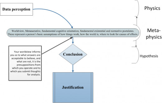 How worldviews or fundamental existential postulates work