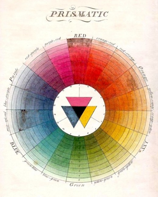 A color wheel by Moses Harris from the late 1700s