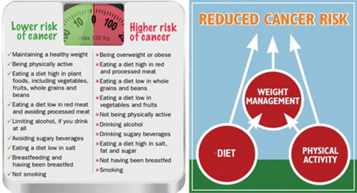 reduce cancer risk with exercise colorful poster