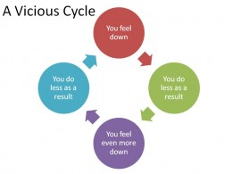 The cycle of letting your mood effect your activity levels