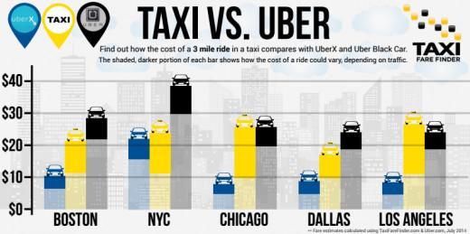 Taxi vs. Uber rates (per 3 mile ride)