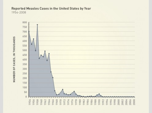 Measles cases in U.S. Notice the drop in cases during the early 1960s. That's when the first Measles vaccine was introduced. Apparently if you're anti-vaccine, that's called a coincicdence.