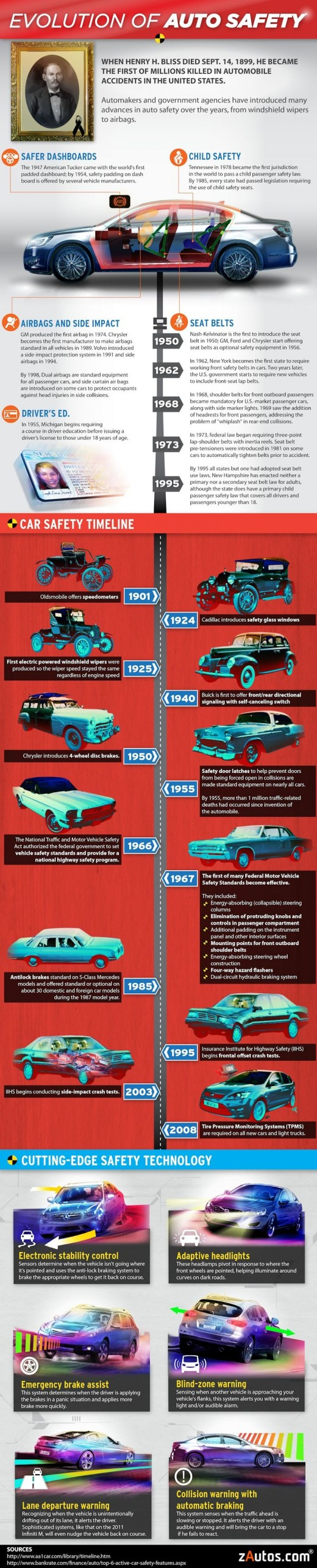 Evolution of automobile safety