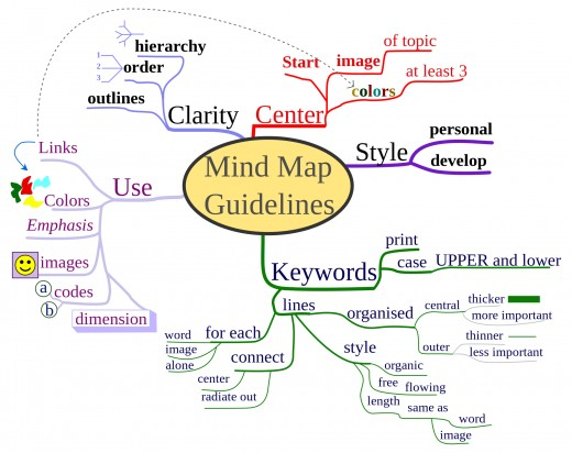 A preview of a mindmap