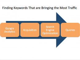 Process for finding top organic keywords in Google Analytics