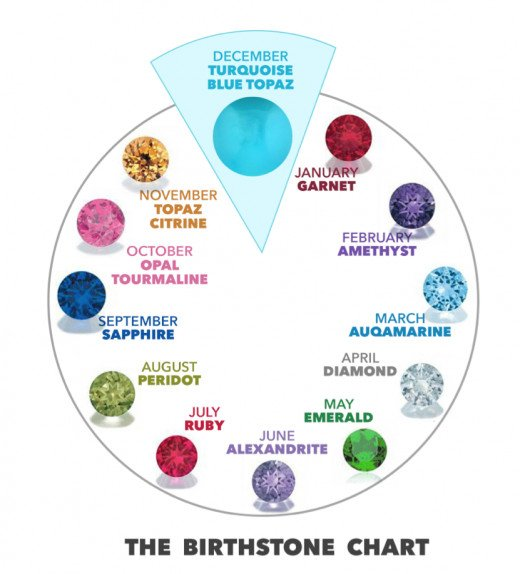 The Birthstone Chart