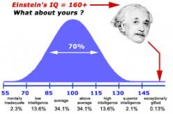 How Can I Improve My IQ?