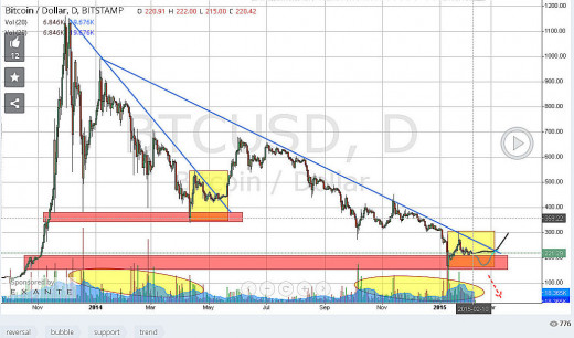 "It looks like the price of BitCoin is ""breaking"" above 240/BTC"