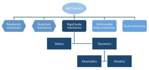 Flowchart of Mechanics
