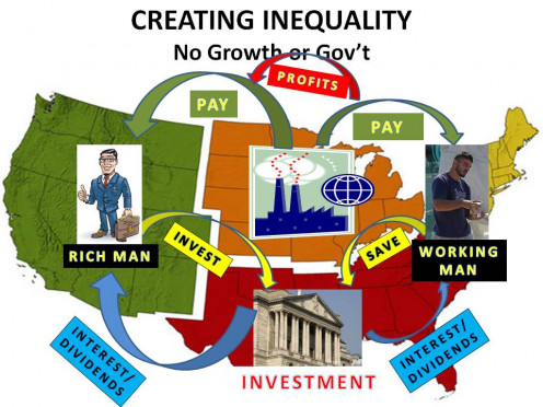 NOTICE 1) HOW PROFIT REDUCES PAY FLOWING TO WAGE EARNER AND 2) THE AVERAGE WORKER PARTICIPATES ONLY A LITTLE IN WEALTH GENERATION (INVESTMENTS)