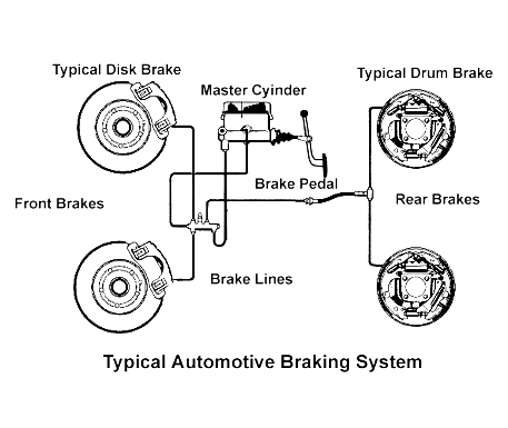 How braking system works