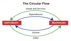 FLOW OF INCOME AND EXPENDITURES, THE BASIS OF GDP = C + I + G