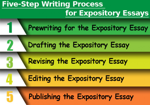 Steps for Writing Expository Essay