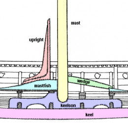 Cross-section of mast support structure with the mast partner