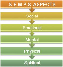 what aspects influence our behavior Behavioral psychology, or behaviorism, is an approach in psychology which studies observable behavior, emphasising the role that conditioning plays in influencing a person's thoughts and actions learn more about the behavioral approach and discover the key theories and studies which have informed .