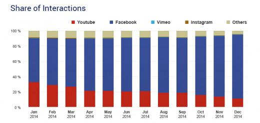 Facebook wins by a landslide.