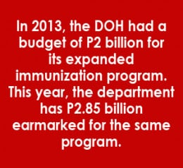 Fund for Measles Program