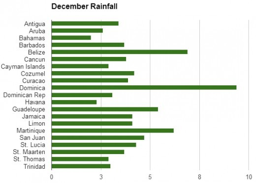 Dominica has the highest rainfall at nearly 9 inches.