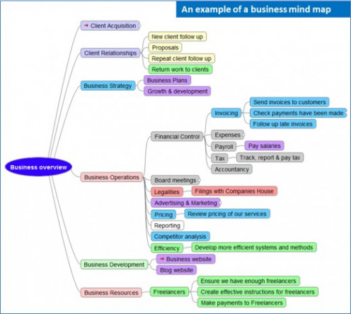 An example of a business mind map