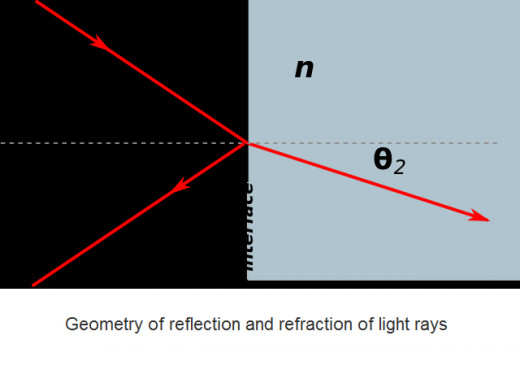 Optics teaches that light always reflects and refracts in straight lines. How do we reconcile this with Einstein's curved light?