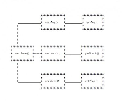 Method calls for nextDate().