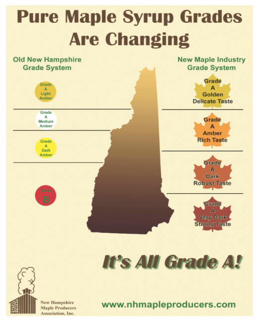 The NH Maple Producers Association, Inc. has issued this chart so that people will understand the grading system beginning 2016.