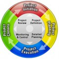 The Main Objectives of Project Management