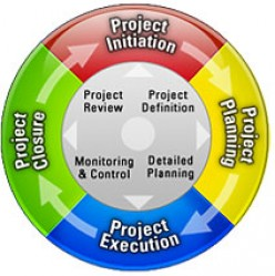 Project Management - What are its Main Objectives?