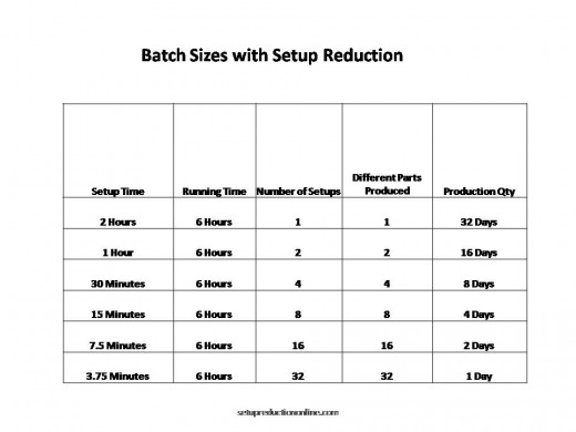 How Reducing Setups Can Reduce Batch Sizes