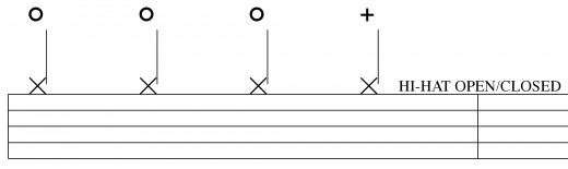 Foot pedal is raised to allow the cymbals to slush together.  To indicate that the hats are to be played open a circle is used above the note.  When you are required to close the hats again a small cross is used.