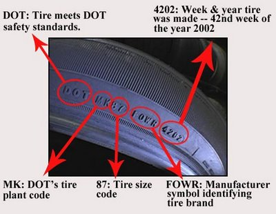 Tire Codes are on all tires and look like what you see in this picture.