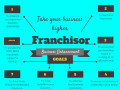 Business Franchising & Tips for Franchisors