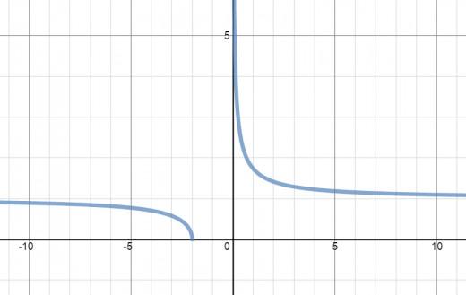 Graph of y = sqrt(1 + 2/x)