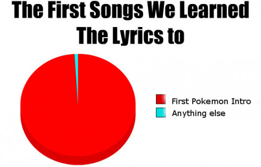 This chart rings true for many 90's kids