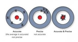 Accuracy and precision of meaning