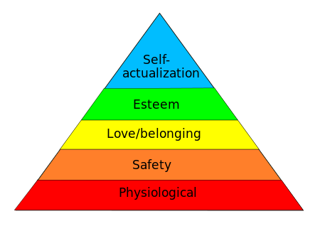 Maslow's Hierarchary of Need