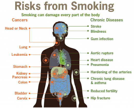 the deadly health problems caused by smoking It can also cause other health problems including: aggravated respiratory disease such as emphysema, bronchitis and asthma lung damage, even after symptoms such as coughing or a sore throat disappear.
